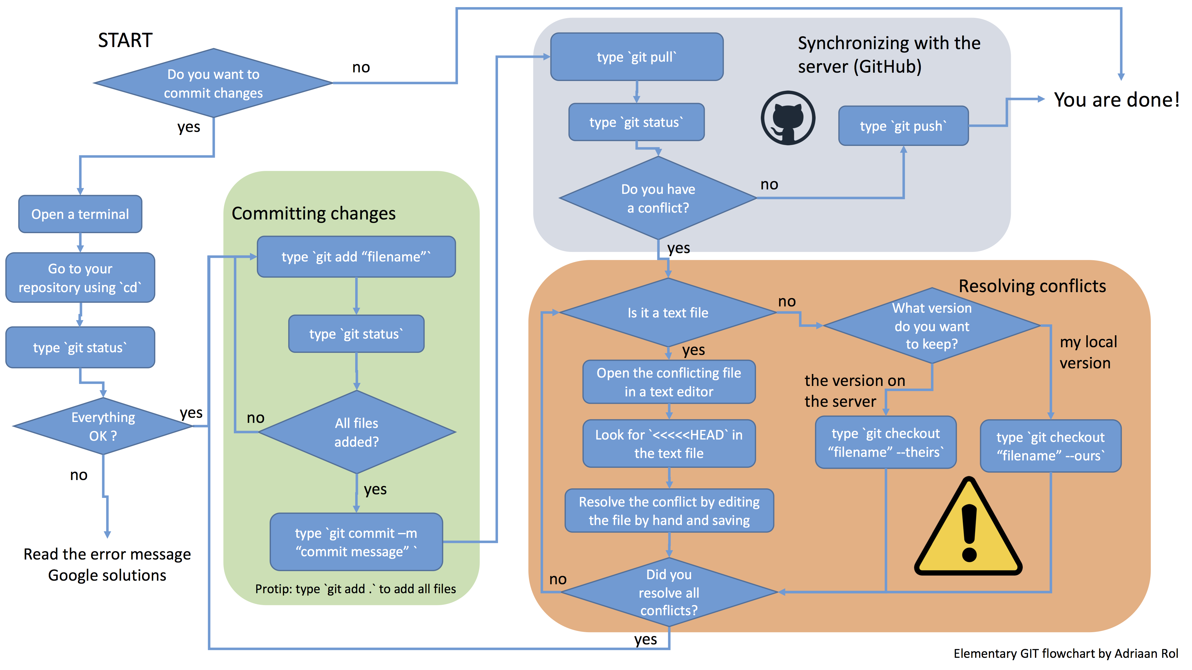 day2_afternoon/img/GitFlowchart.png